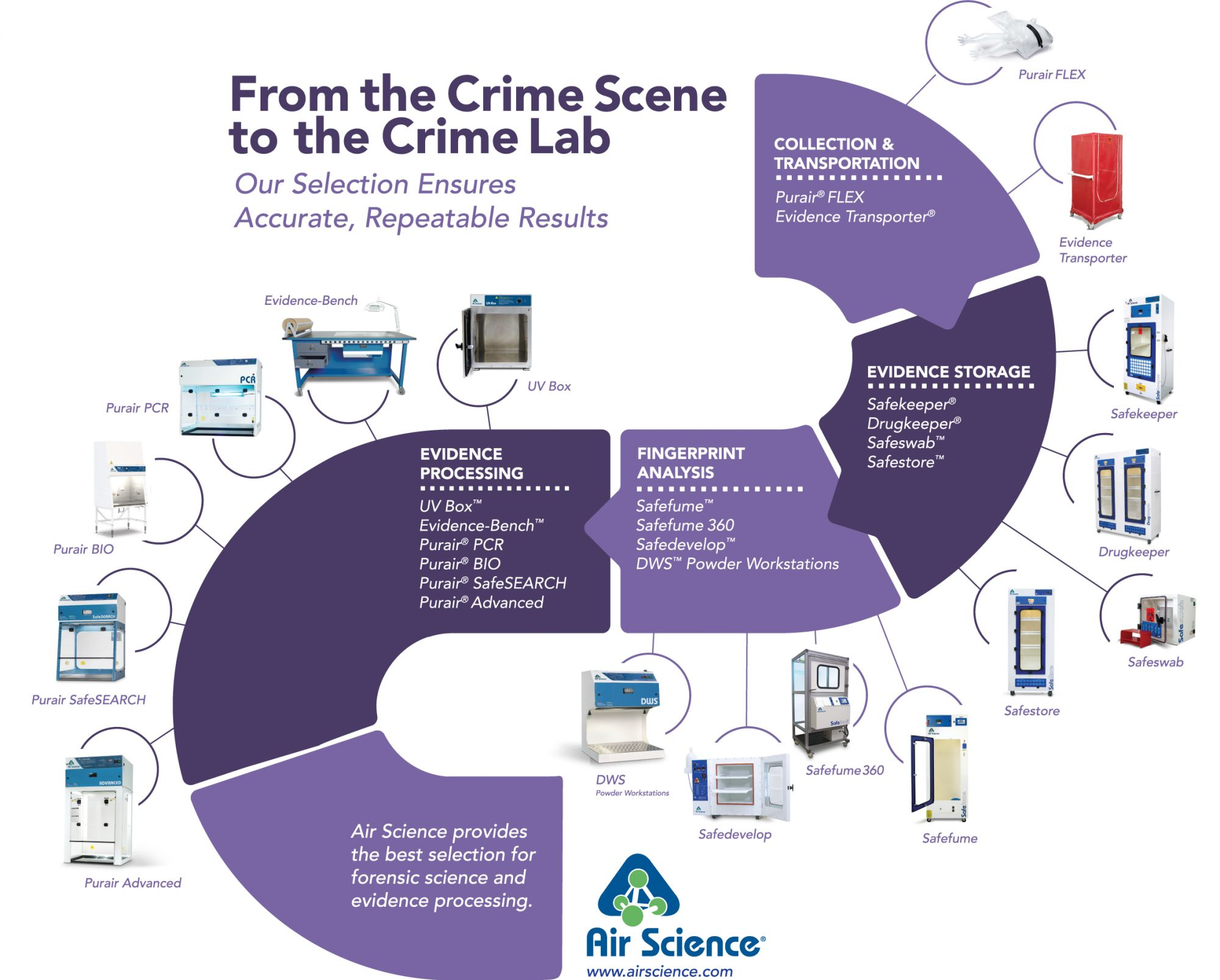 Forensic Lab Equipment