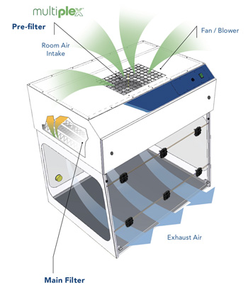 Purair PCR Ductless Fume Cupboard airflow