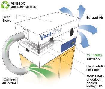Vent Box Airflow Diagram