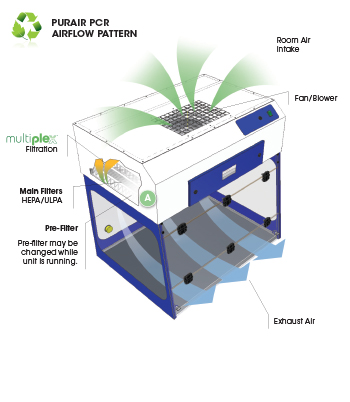pcr-ductless-fume-hood-airflow