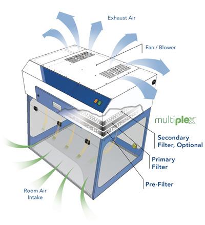 Purair Basic benchtop fume hood airflow