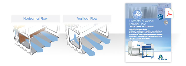 Horizontal Laminar vs Vertical Laminar Flow